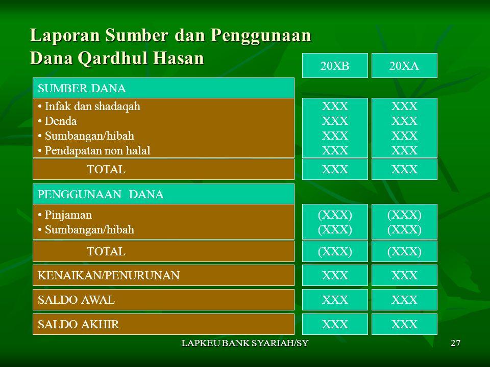 Laporan Sumber dan Penggunaan Dana Qardhul Hasan