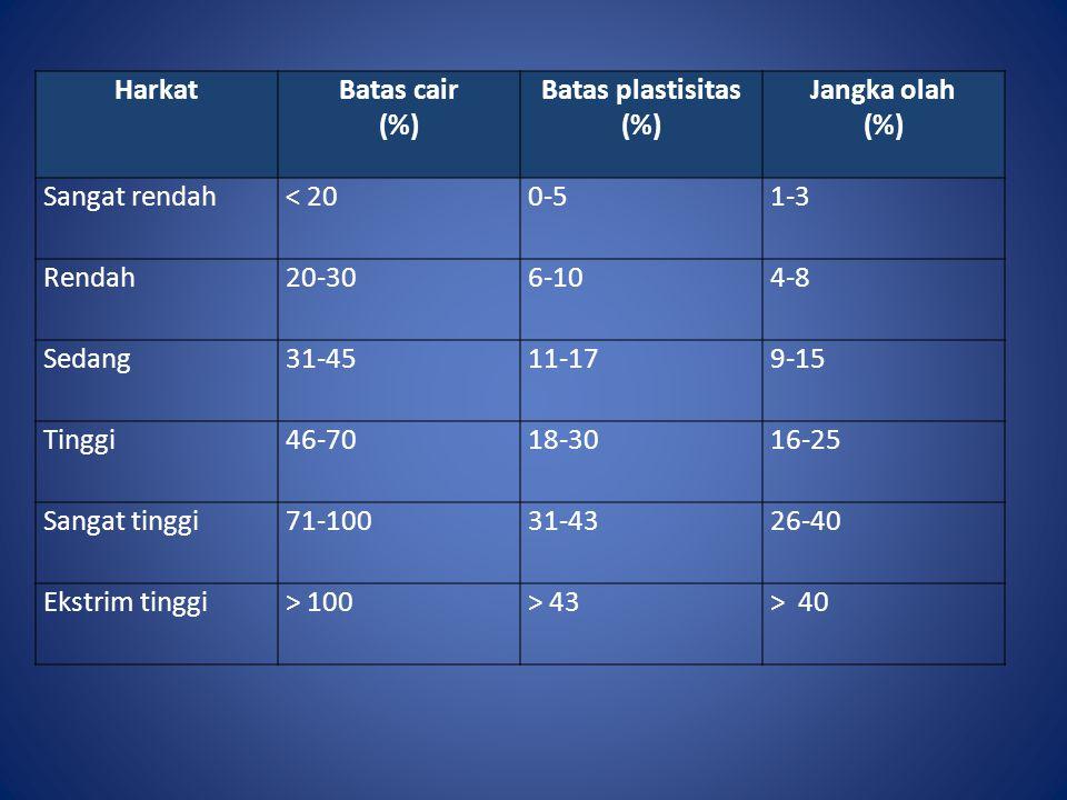 Harkat Batas cair. (%) Batas plastisitas. Jangka olah. Sangat rendah. < 20. 0-5. 1-3. Rendah.
