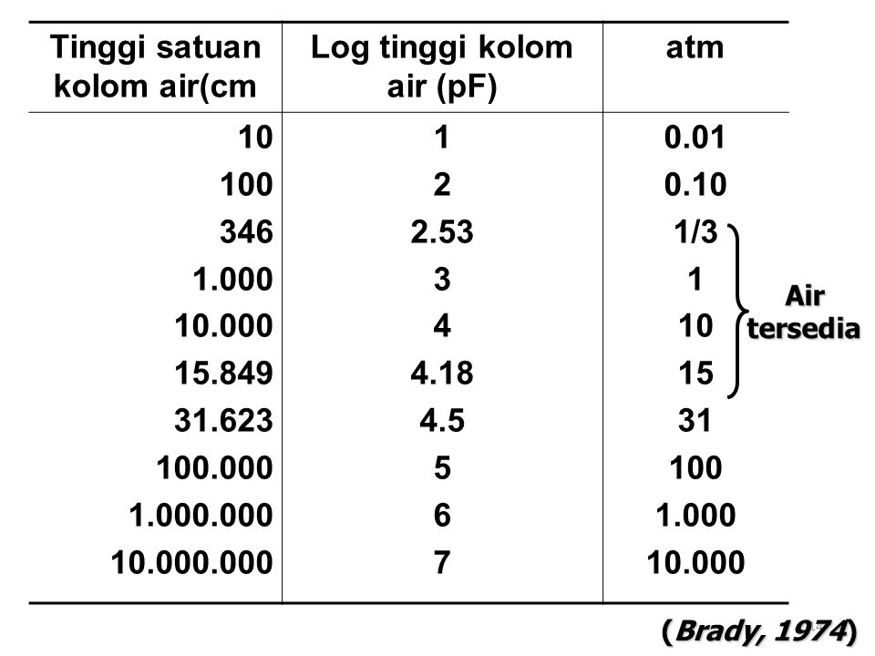 Tinggi satuan kolom air(cm Log tinggi kolom air (pF)