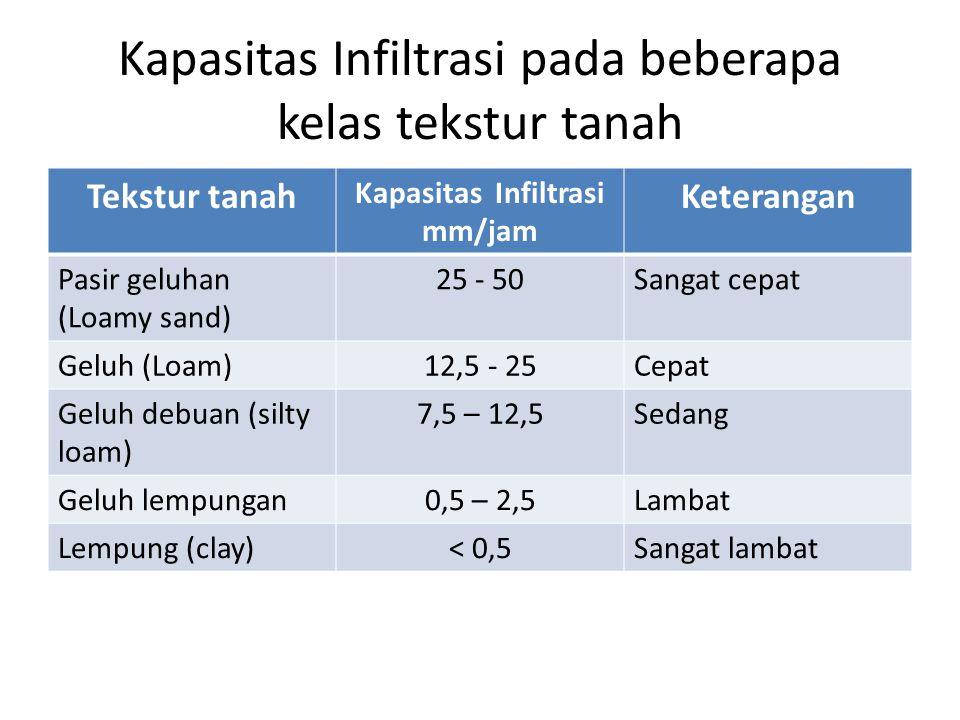 Kapasitas Infiltrasi pada beberapa kelas tekstur tanah