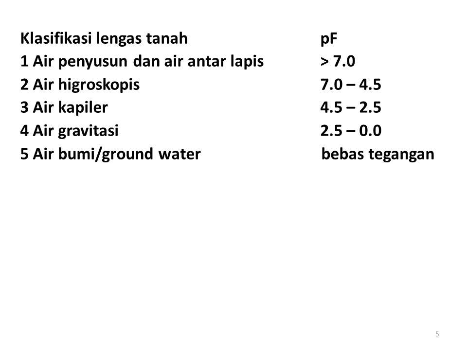 Klasifikasi lengas tanah pF