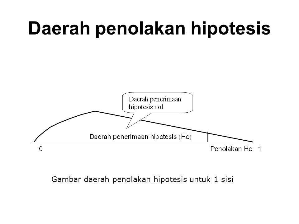 Daerah penolakan hipotesis