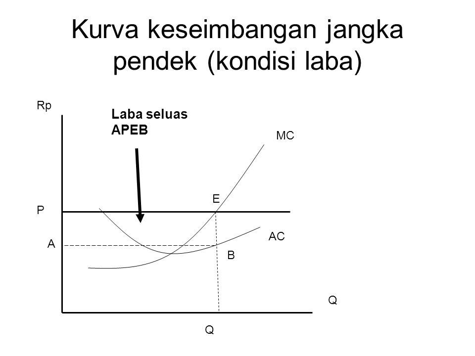 Kurva keseimbangan jangka pendek (kondisi laba)