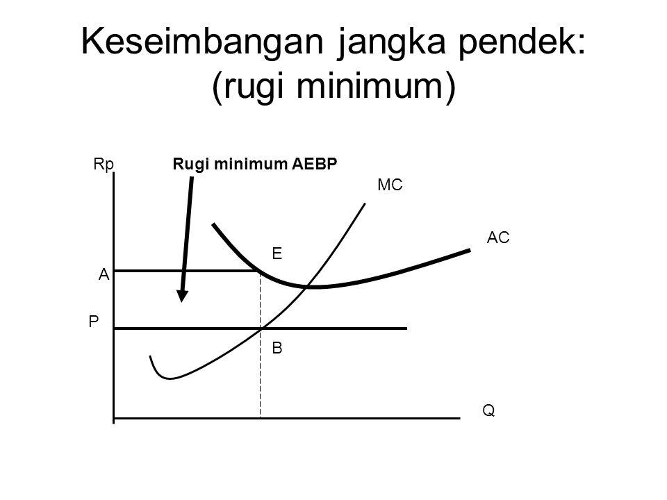 Keseimbangan jangka pendek: (rugi minimum)