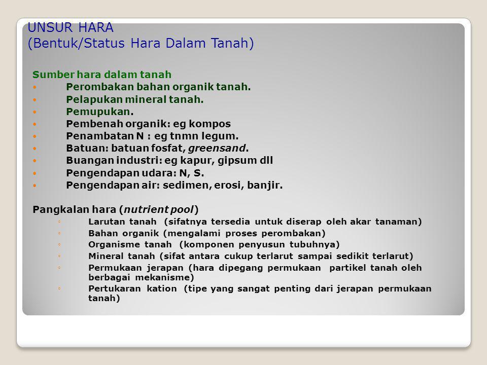 UNSUR HARA (Bentuk/Status Hara Dalam Tanah)