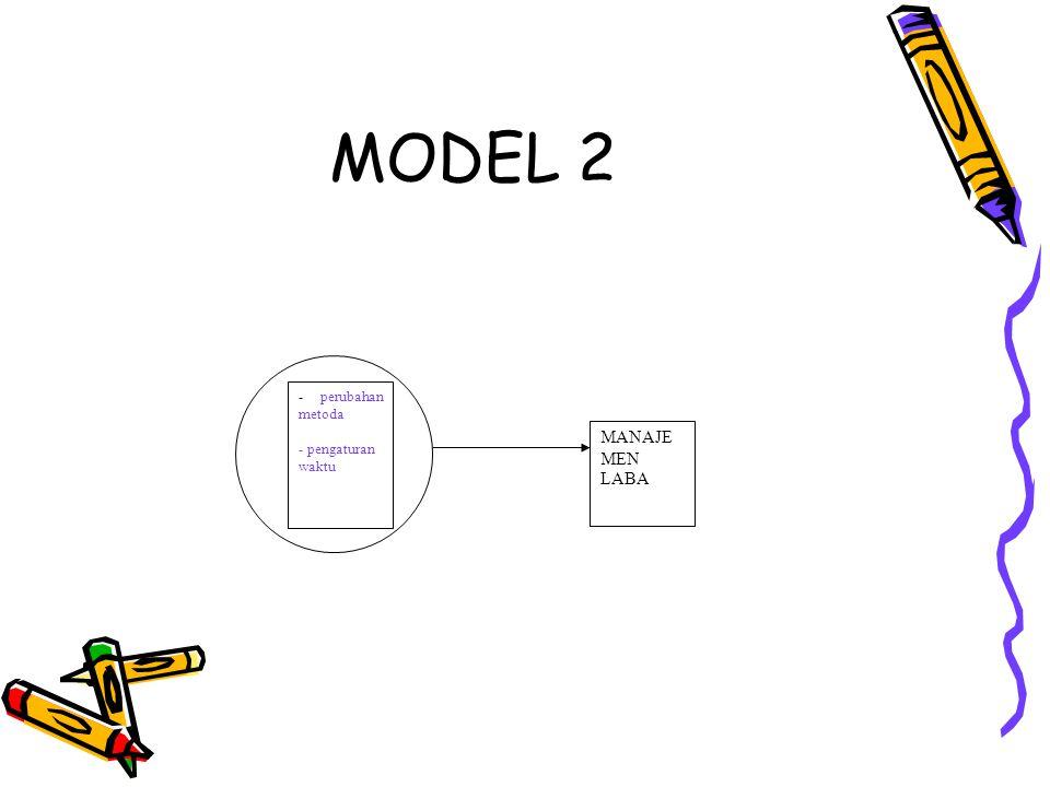 MODEL 2 MANAJEMEN LABA - perubahan metoda - pengaturan waktu