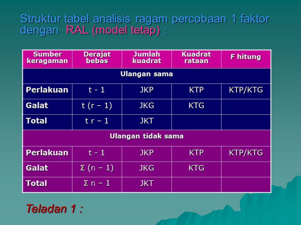 Struktur tabel analisis ragam percobaan 1 faktor dengan RAL (model tetap) :