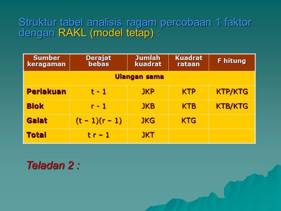 Struktur tabel analisis ragam percobaan 1 faktor dengan RAKL (model tetap) :
