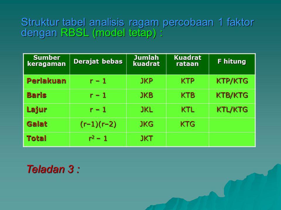 Struktur tabel analisis ragam percobaan 1 faktor dengan RBSL (model tetap) :