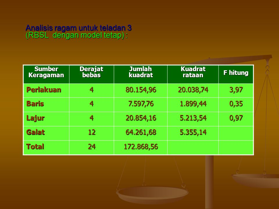 Analisis ragam untuk teladan 3 (RBSL dengan model tetap) :