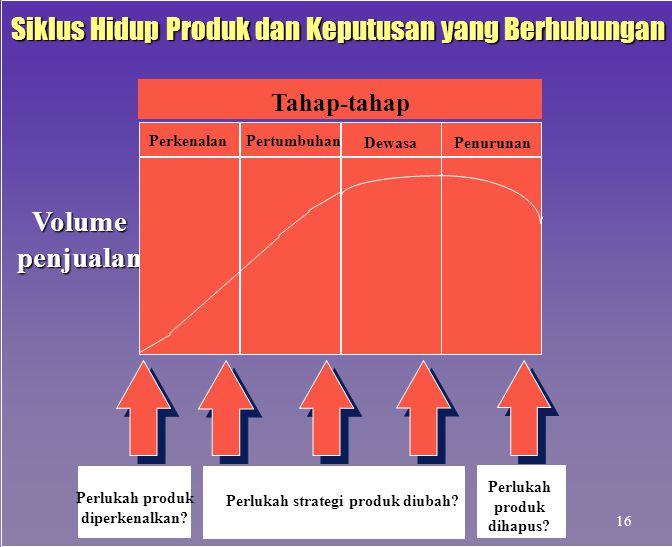 Siklus Hidup Produk dan Keputusan yang Berhubungan
