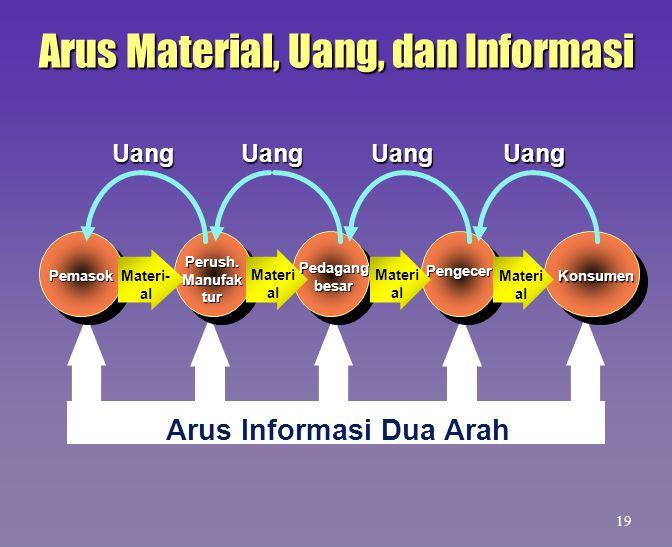 Arus Informasi Dua Arah