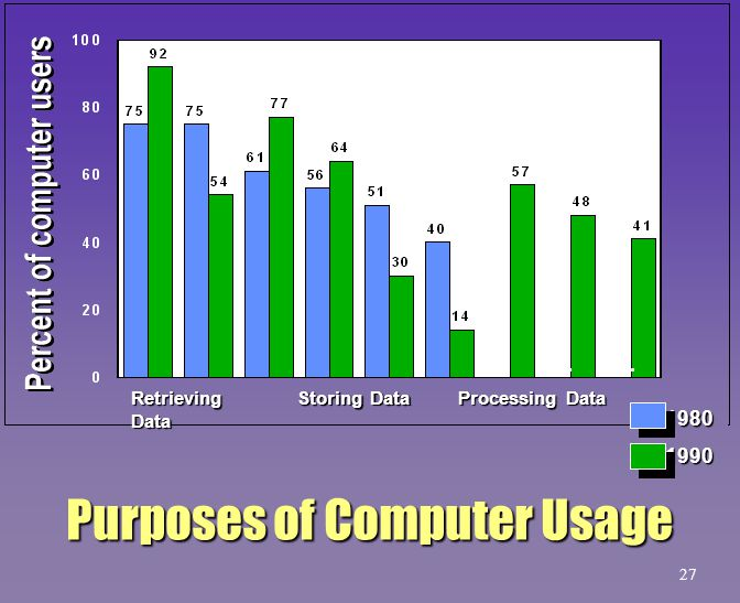 Purposes of Computer Usage