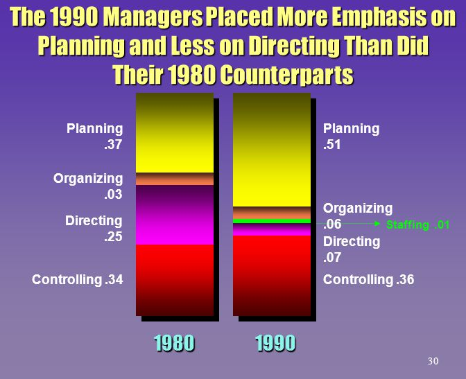 The 1990 Managers Placed More Emphasis on Planning and Less on Directing Than Did