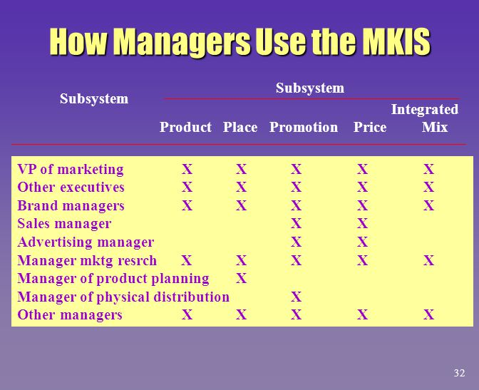 How Managers Use the MKIS