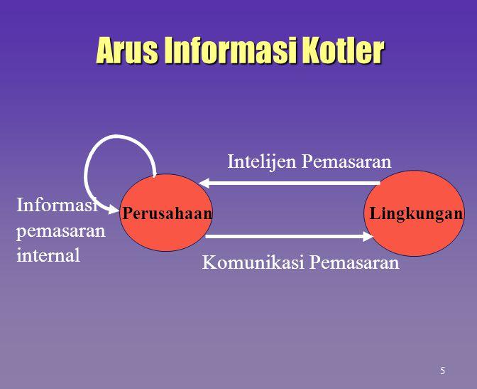 Arus Informasi Kotler Intelijen Pemasaran Informasi pemasaran internal
