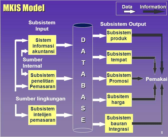 MKIS Model D A T B S E Subsistem Input Subsistem Output