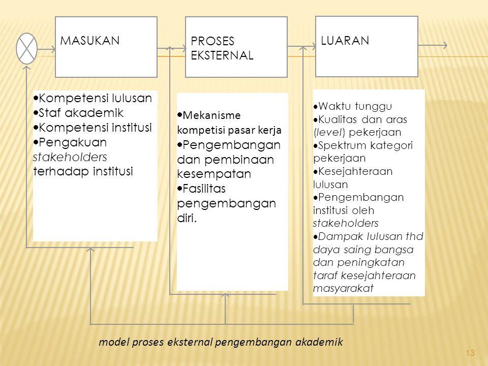 Mekanisme kompetisi pasar kerja Pengembangan dan pembinaan kesempatan