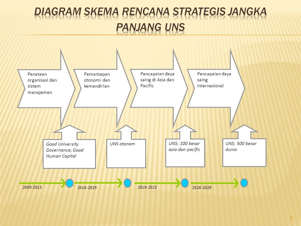 Diagram skema rencana strategis jangka panjang UNS