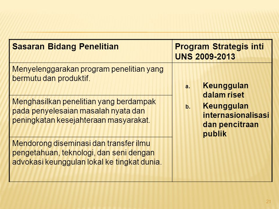 Sasaran Bidang Penelitian Program Strategis inti UNS 2009-2013