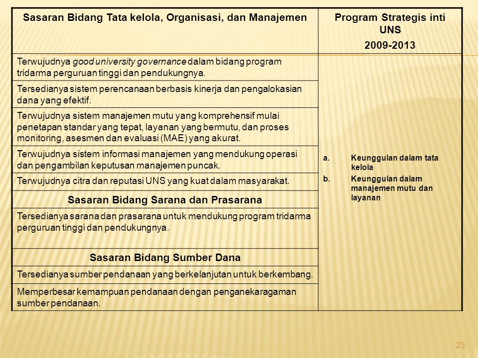 Program Strategis inti UNS