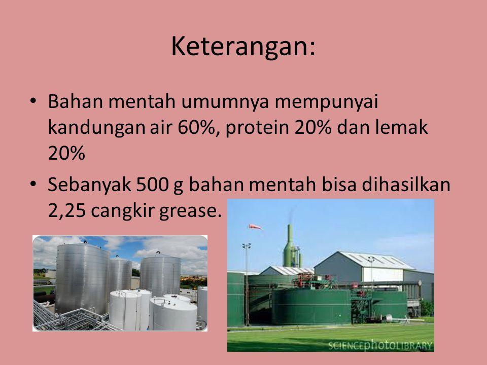 Keterangan: Bahan mentah umumnya mempunyai kandungan air 60%, protein 20% dan lemak 20%