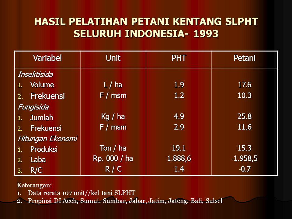 HASIL PELATIHAN PETANI KENTANG SLPHT SELURUH INDONESIA- 1993