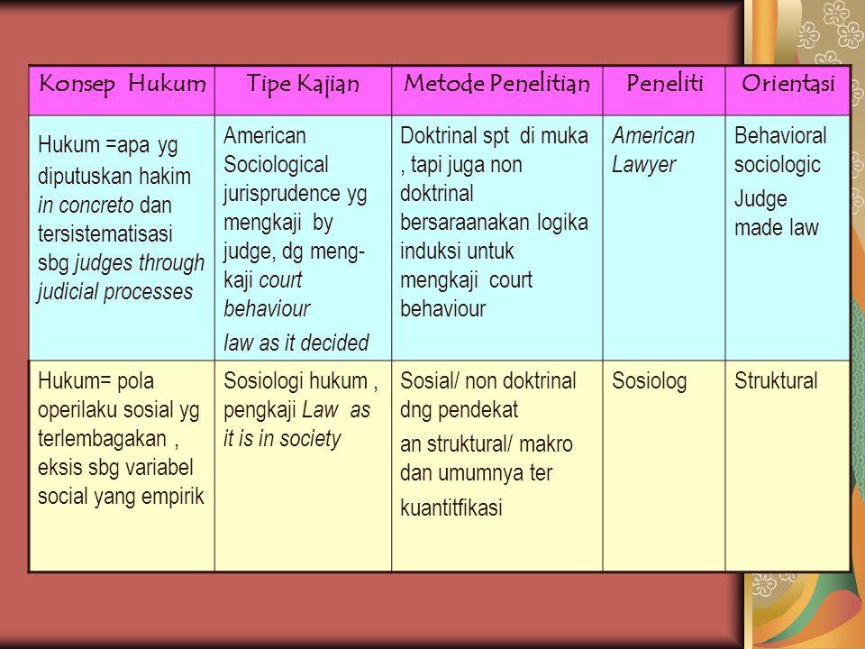 Konsep Hukum Tipe Kajian. Metode Penelitian. Peneliti. Orientasi.
