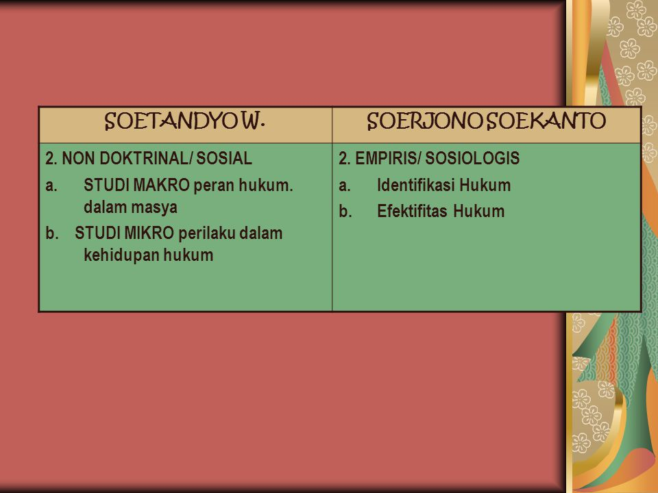 SOETANDYO W. SOERJONO SOEKANTO. 2. NON DOKTRINAL/ SOSIAL. STUDI MAKRO peran hukum. dalam masya. b. STUDI MIKRO perilaku dalam kehidupan hukum.