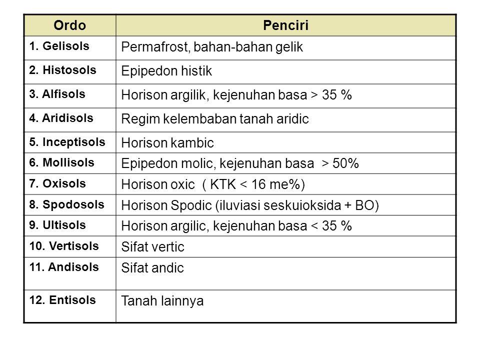 Permafrost, bahan-bahan gelik Epipedon histik