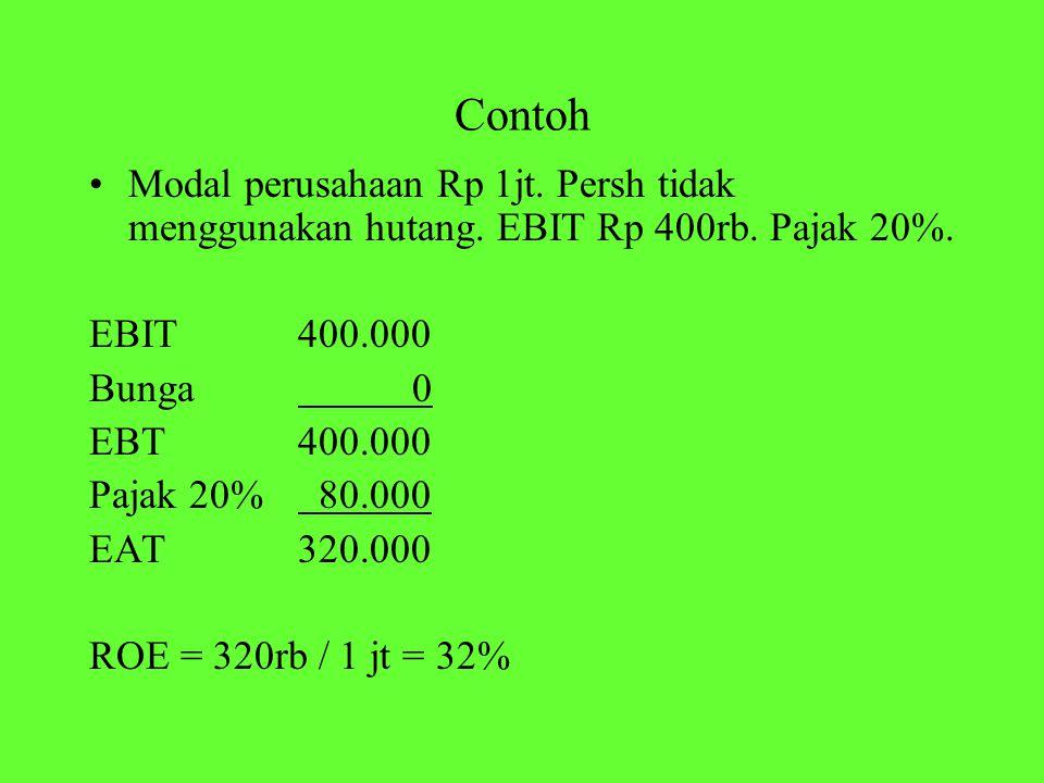 Contoh Modal perusahaan Rp 1jt. Persh tidak menggunakan hutang. EBIT Rp 400rb. Pajak 20%. EBIT 400.000.