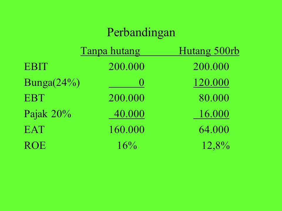 Perbandingan Tanpa hutang Hutang 500rb EBIT 200.000 200.000