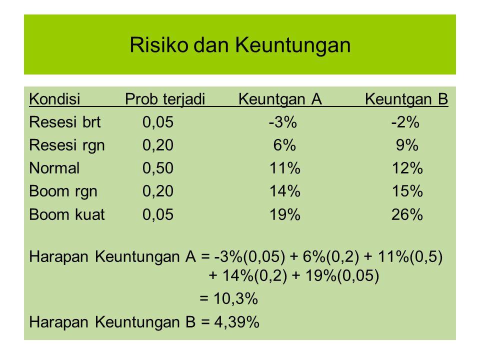 Risiko dan Keuntungan Kondisi Prob terjadi Keuntgan A Keuntgan B