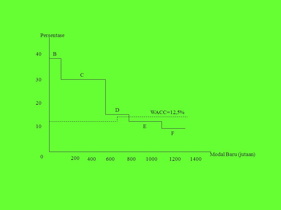 Persentase 40 B C 30 20 D WACC=12,5% 10 E F Modal Baru (jutaan) 200 400 600 800 1000 1200 1400