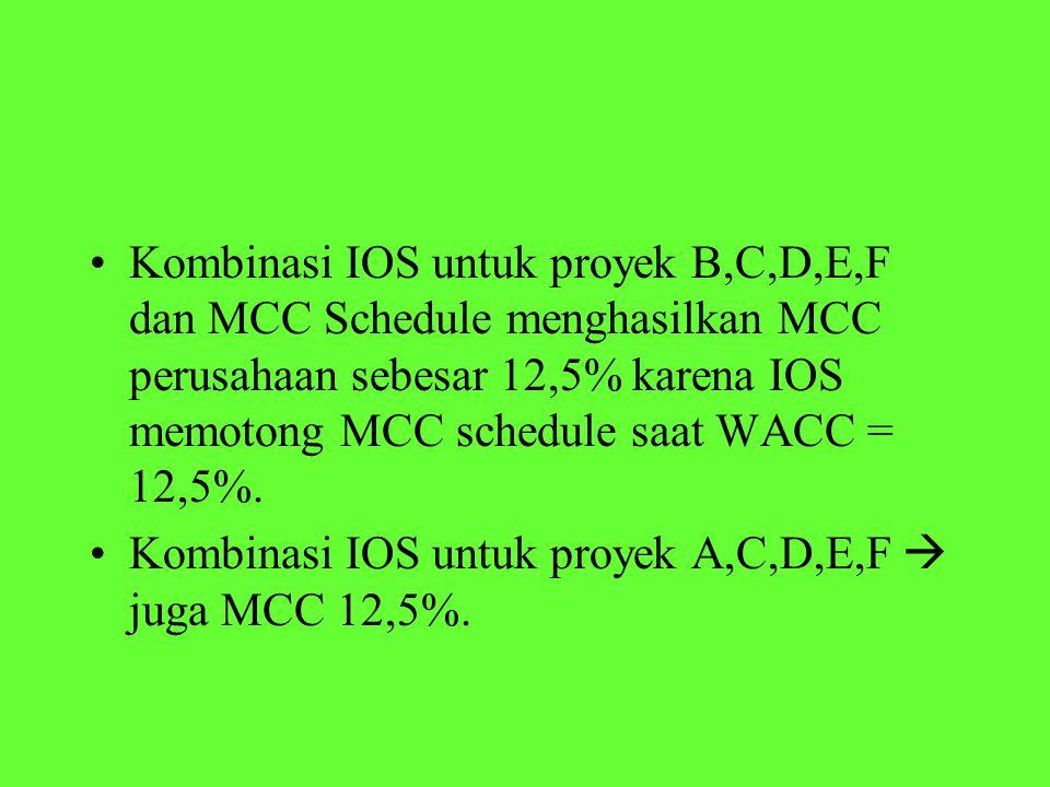 Kombinasi IOS untuk proyek B,C,D,E,F dan MCC Schedule menghasilkan MCC perusahaan sebesar 12,5% karena IOS memotong MCC schedule saat WACC = 12,5%.