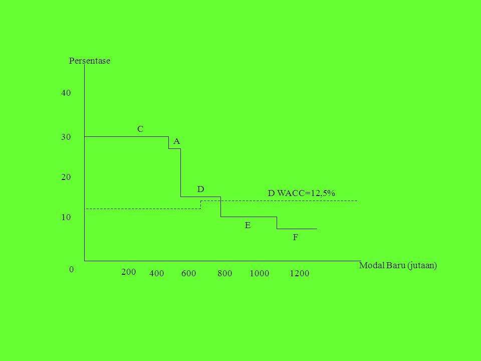 Persentase 40 C 30 A 20 D D WACC=12,5% 10 E F Modal Baru (jutaan) 200 400 600 800 1000 1200