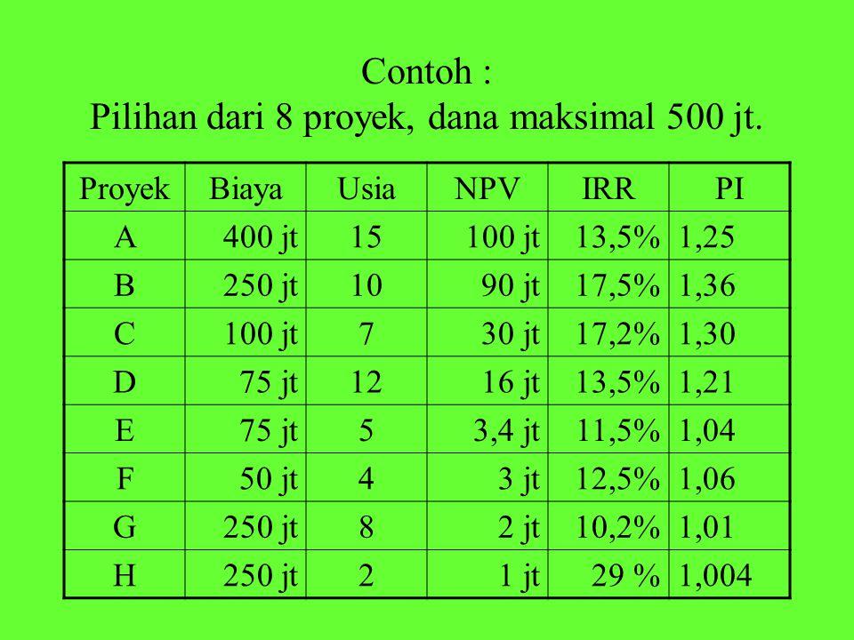 Contoh : Pilihan dari 8 proyek, dana maksimal 500 jt.