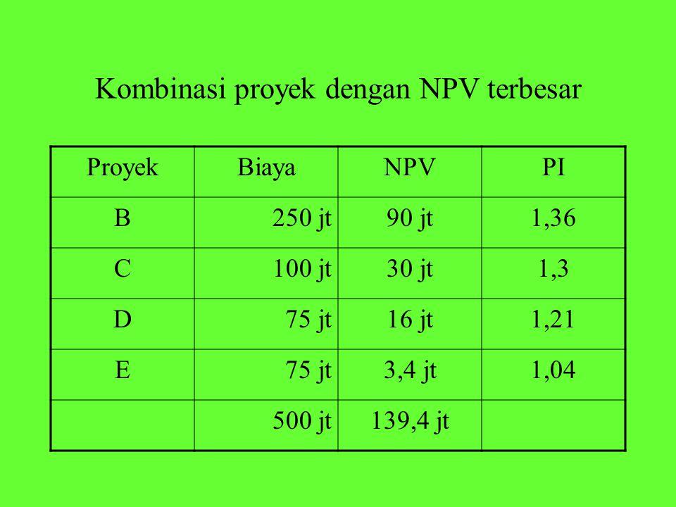Kombinasi proyek dengan NPV terbesar