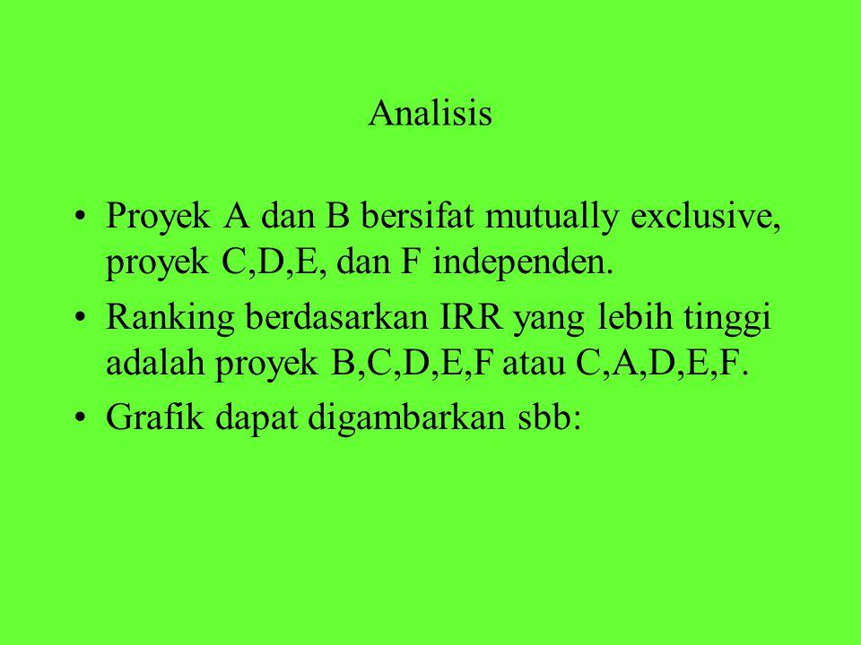 Analisis Proyek A dan B bersifat mutually exclusive, proyek C,D,E, dan F independen.