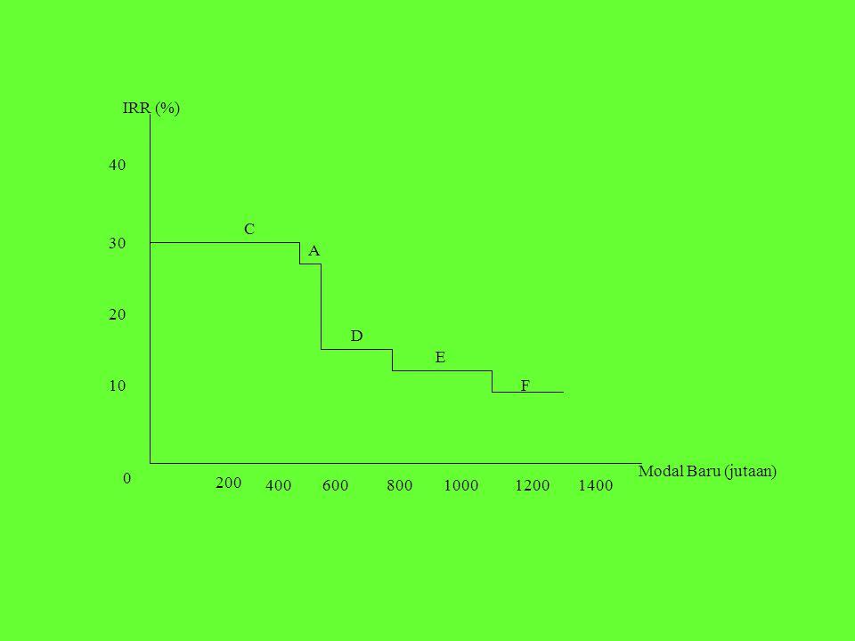 IRR (%) 40 C 30 A 20 D E 10 F Modal Baru (jutaan) 200 400 600 800 1000 1200 1400