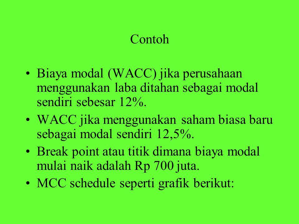 Contoh Biaya modal (WACC) jika perusahaan menggunakan laba ditahan sebagai modal sendiri sebesar 12%.