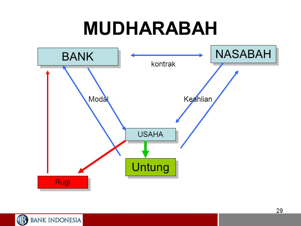 MUDHARABAH NASABAH BANK kontrak Modal Keahlian USAHA Untung Rugi