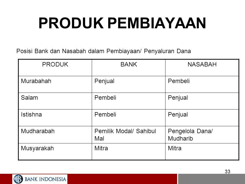 PRODUK PEMBIAYAAN Posisi Bank dan Nasabah dalam Pembiayaan/ Penyaluran Dana. PRODUK. BANK. NASABAH.