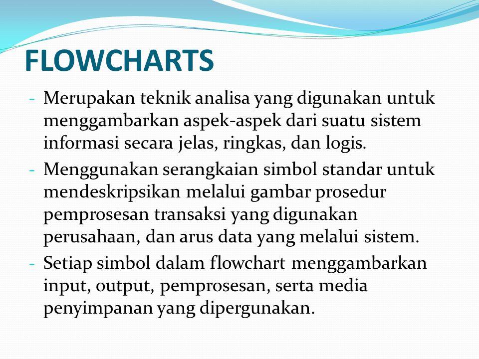 FLOWCHARTS Merupakan teknik analisa yang digunakan untuk menggambarkan aspek-aspek dari suatu sistem informasi secara jelas, ringkas, dan logis.