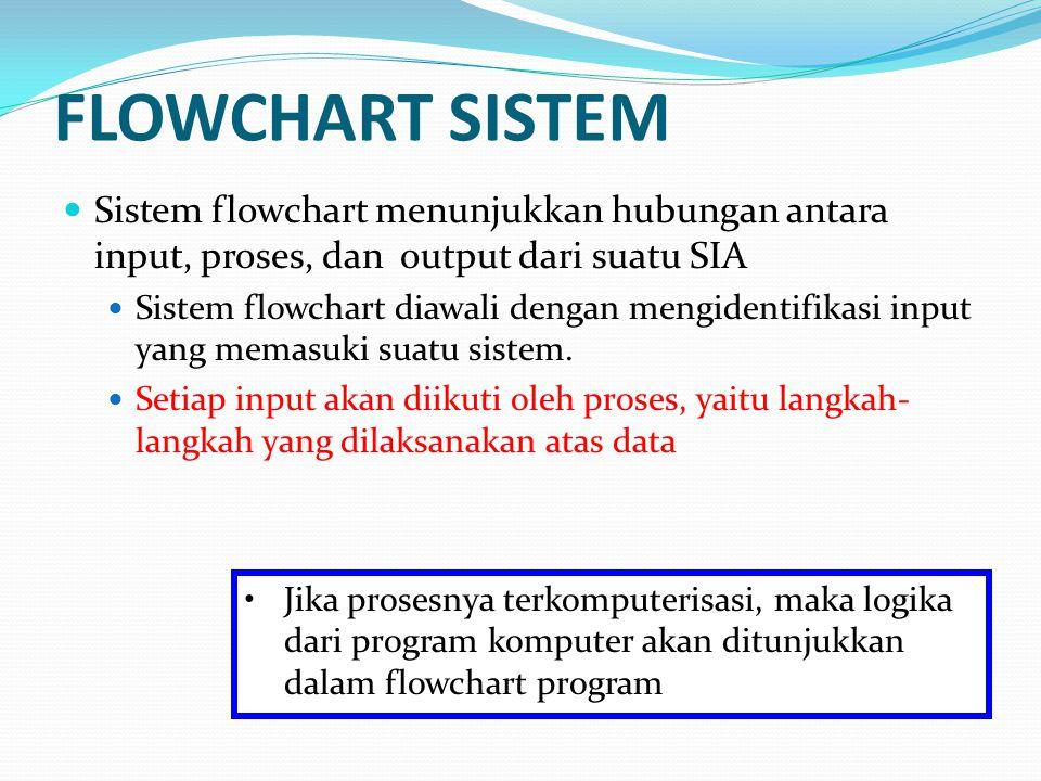 FLOWCHART SISTEM Sistem flowchart menunjukkan hubungan antara input, proses, dan output dari suatu SIA.
