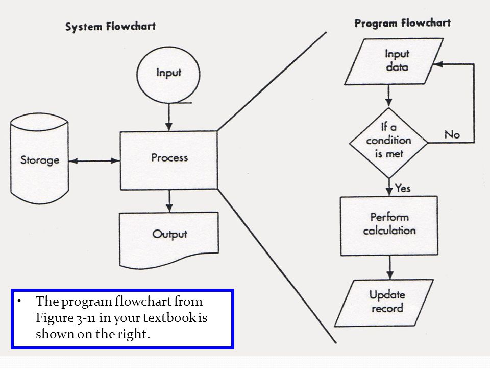 The program flowchart from Figure 3-11 in your textbook is shown on the right.