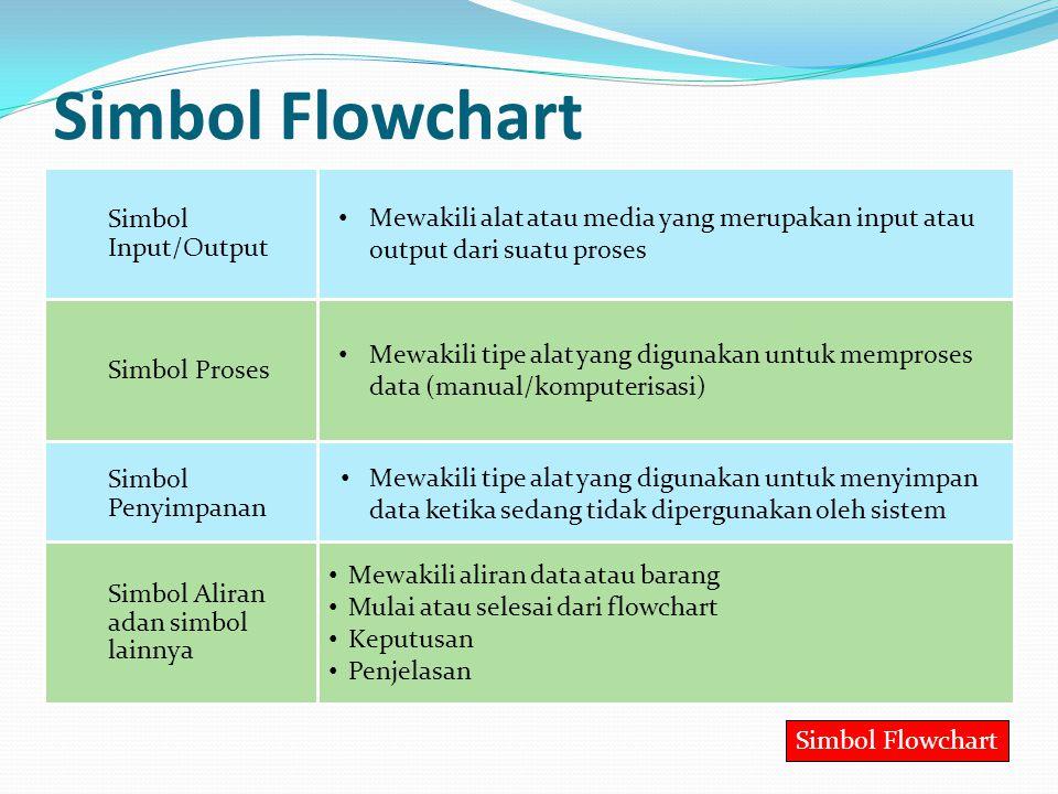 Simbol Flowchart Simbol Input/Output
