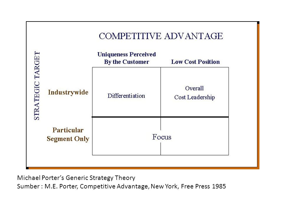 Michael Porter's Generic Strategy Theory