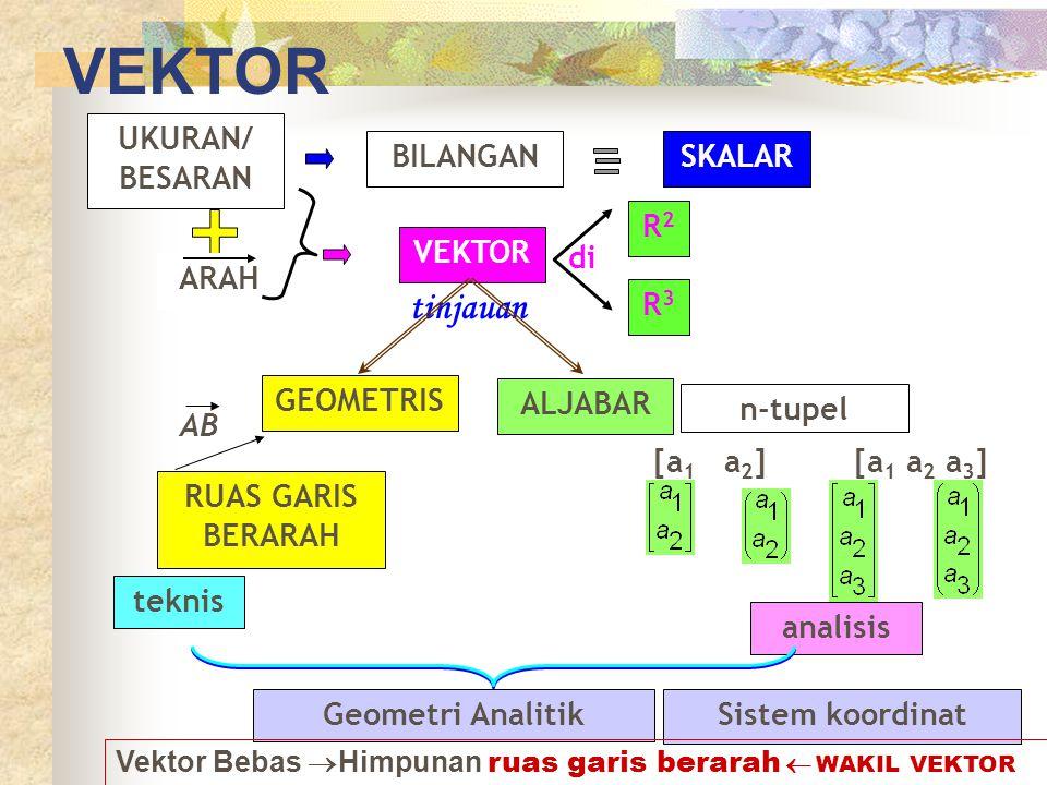 VEKTOR tinjauan UKURAN/ BESARAN BILANGAN SKALAR R2 VEKTOR di ARAH R3