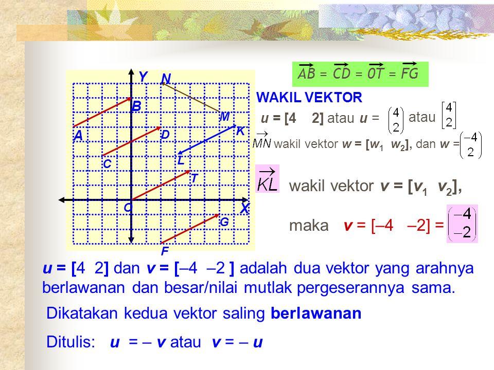Dikatakan kedua vektor saling berlawanan